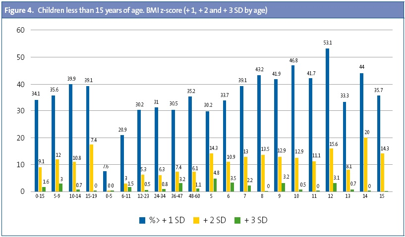 Figure 4. Children less than 15 years of age. BMI z-score (+ 1, + 2 and + 3 SD by age)