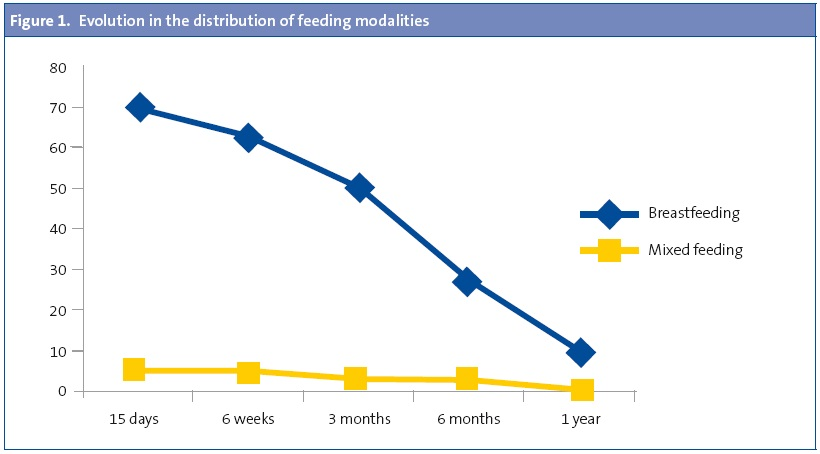 Figure 1. Evolution in the distribution of feeding modalities