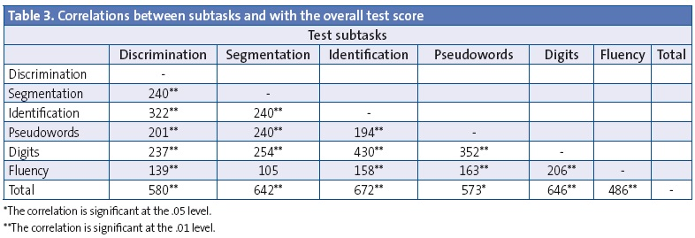 Table 3. Correlations between subtasks and with the overall test score