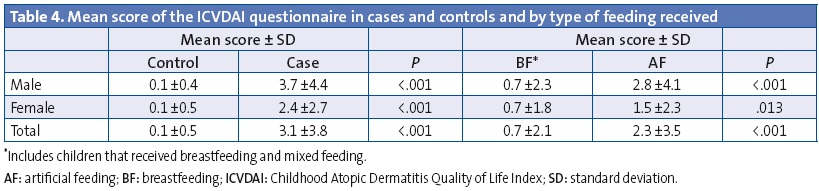 Table 4. Mean score of the ICVDAI questionnaire in cases and controls and by type of feeding received