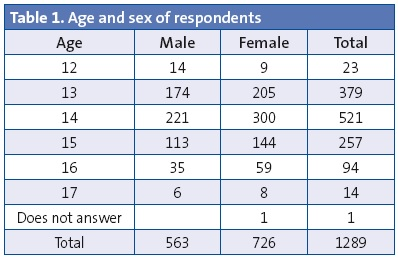 Table 1. Age and sex of respondents
