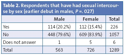 Table 2. Respondents that have had sexual intercourse by sex (earlier debut in males, P =. 027)