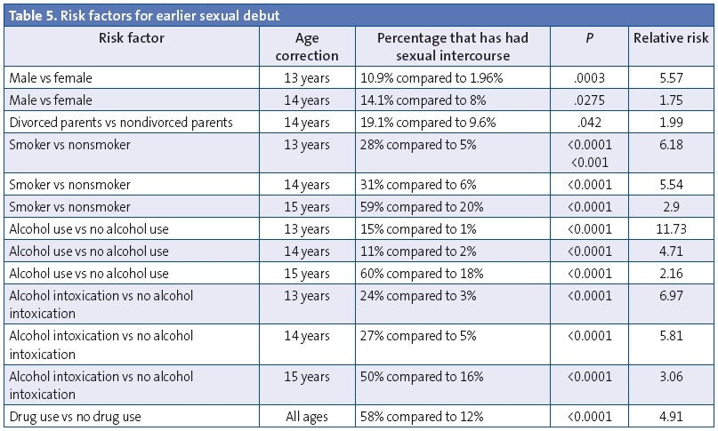 Table 5. Risk factors for earlier sexual debut