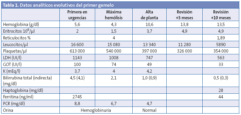 Tabla 1. Datos analíticos evolutivos del primer gemelo