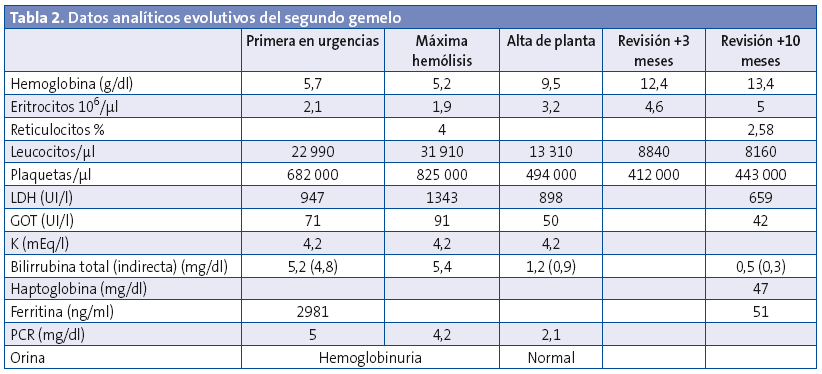 Tabla 2. Datos analíticos evolutivos del segundo gemelo