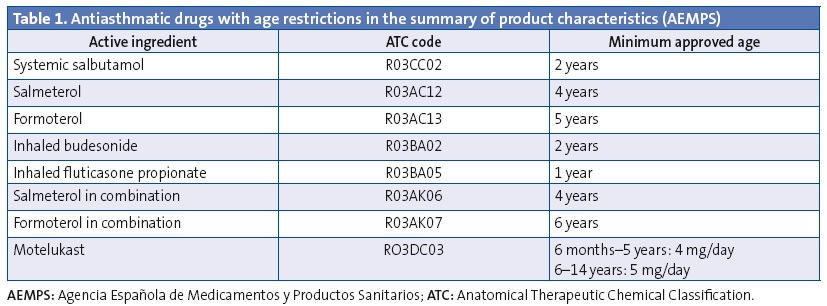 Table 1. Antiasthmatic drugs with age restrictions in the summary of product characteristics (AEMPS)