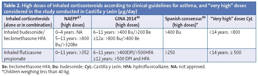 "Table 2. High doses of inhaled corticosteroids according to clinical guidelines for asthma, and ""very high"" doses considered in the study conducted in Castilla y León (µg/day)"