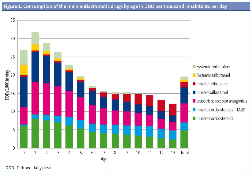 Figure 1. Consumption of the main antiasthmatic drugs by age in DDD per thousand inhabitants per day