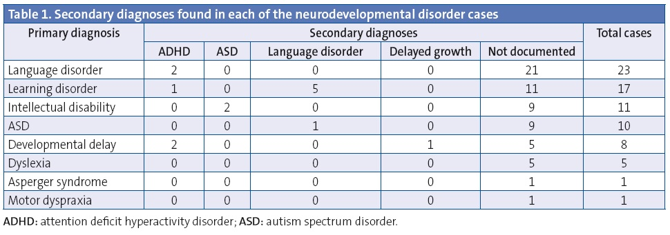 Table 1. Secondary diagnoses found in each of the neurodevelopmental disorder cases