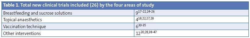 Table 1. Total new clinical trials included (26) by the four areas of study