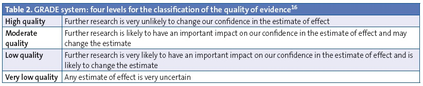 Table 2. GRADE system: four levels for the classification of the quality of evidence