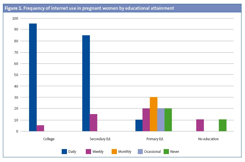Figure 1. Frequency of internet use in pregnant women by educational attainment