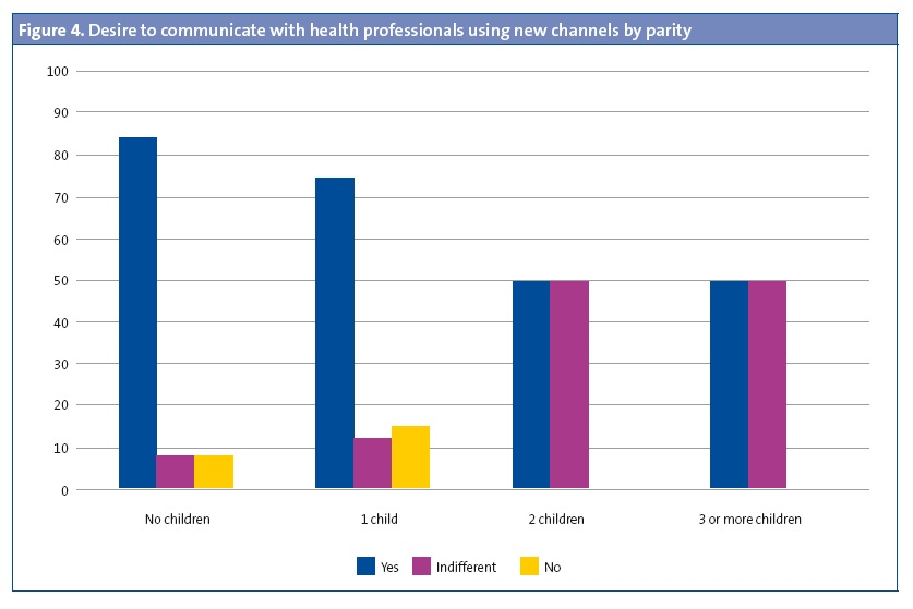 Figure 4.Desire to communicate with health professionals using new channels by parity