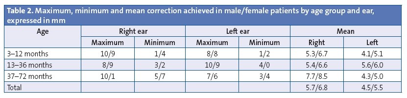Table 2. Maximum, minimum and mean correction achieved in male/female patients by age group and ear, expressed in mm