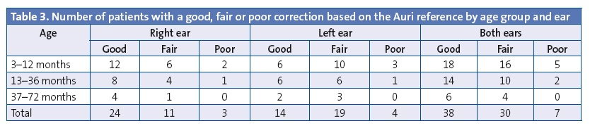 Table 3. Number of patients with a good, fair or poor correction based on the Auri reference by age group and ear