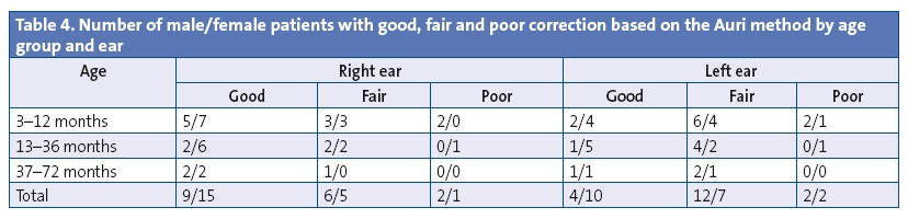 Table 4. Number of male/female patients with good, fair and poor correction based on the Auri method by age group and ear