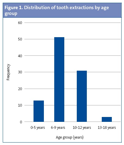 Figure 1. Distribution of tooth extractions by age group
