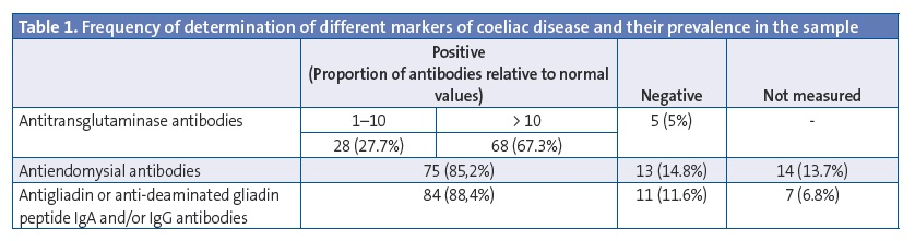 Table 1. Frequency of determination of different markers of coeliac disease and their prevalence in the sample