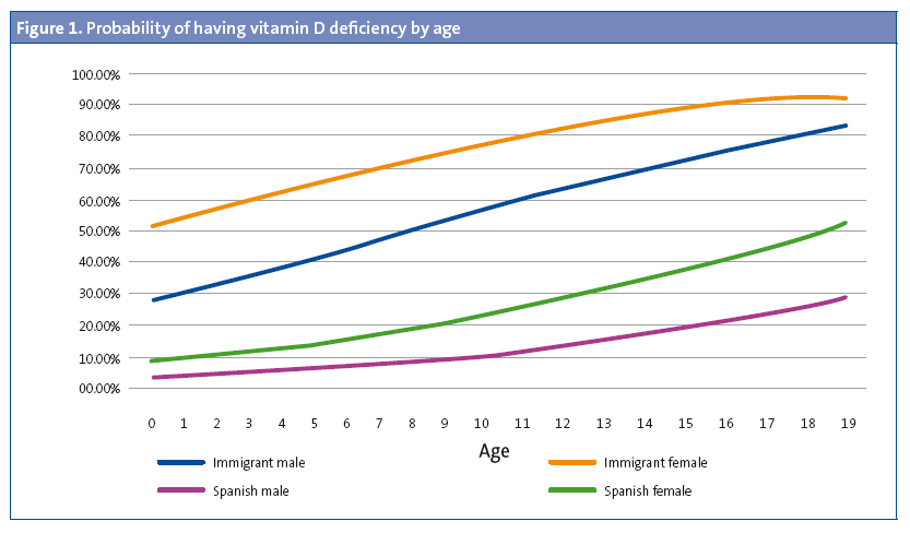 Figure 1. Probability of having vitamin D deficiency by age
