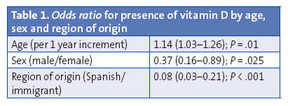 Table 1. Odds ratio for presence of vitamin D by age, sex and region of origin