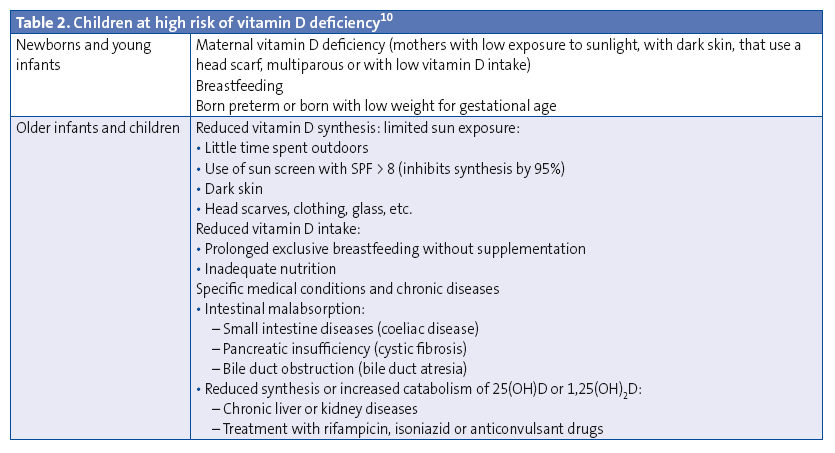 Table 2. Children at high risk of vitamin D deficiency10