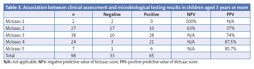 Table 3. Association between clinical assessment and microbiological testing results in children aged 3 years or more