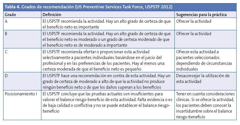 Tabla 4. Grados de recomendación (US Preventive Services Task Force, USPSTF 2012)