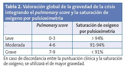 Revista De Pediatria De Atencion Primaria Crisis De Asma