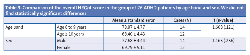 Table 3. Comparison of the overall HRQoL score in the group of 26 ADHD patients by age band and sex. We did not find statistically significant differences