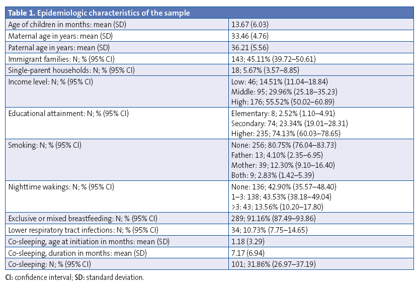Table 1. Epidemiologic characteristics of the sample