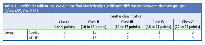 Table 1. Graffar classification. We did not find statistically significant differences between the two groups (χ2=4.455, P = .216)