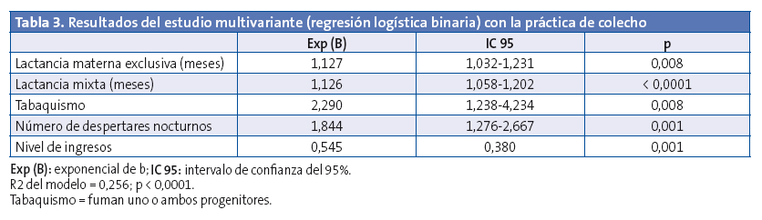 Table 3. Results of the multivariate analysis (binary logistic regression) of co-sleeping