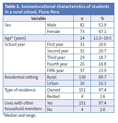 Table 1. Socioeducational characteristics of students in a rural school, Piura-Peru