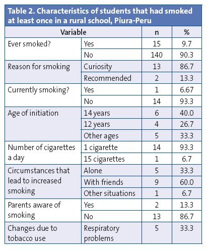 Table 2. Characteristics of students that had smoked at least once in a rural school, Piura-Peru