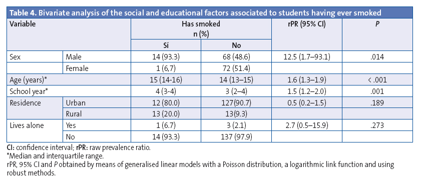 Table 4. Bivariate analysis of the social and educational factors associated to students having ever smoked