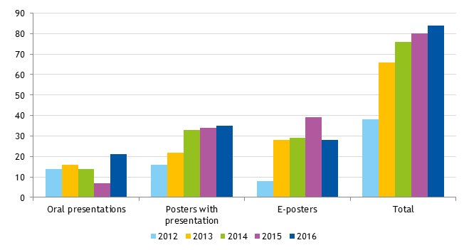 Figure 1. Oral presentations, posters with presentation and electronic posters presented in AEP congresses between 2012 and 2016