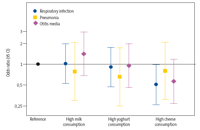 Figure 1. Odds ratio and 95 CI of the overall risk of respiratory infection and the risk of pneumonia and otitis media in particular based on the consumption of the three types of dairy (high consumption versus low consumption)