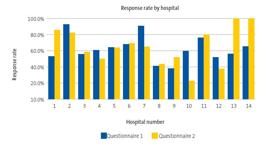 Participation by hospital