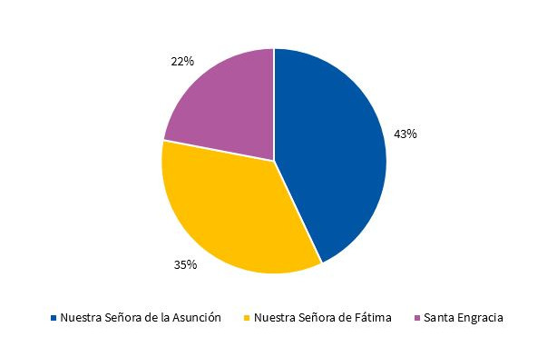 Percent distribution of children by school attended