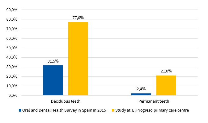 Percentage of children with caries found in the Oral and Dental Health Survey in Spain in 2015 and our study at the El Progreso primary care centre in Badajoz