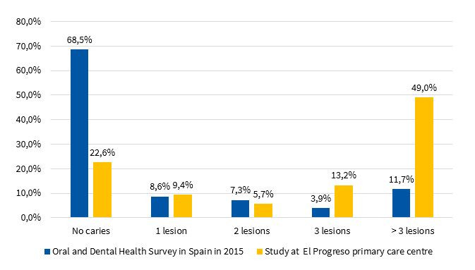 Percent distribution by number of carious lesions in deciduous dentition in the Oral and Dental Health Survey in Spain in 2015 and our study at the El Progreso primary care centre in Badajoz