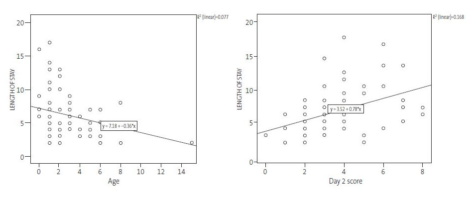 Simple linear regression: age – length of stay and severity score on day 2 – length of stay