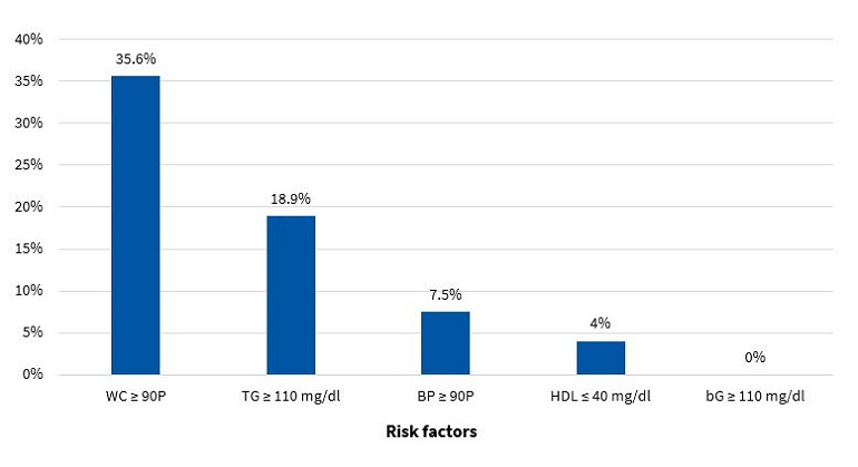 Figure 6. Frequency of presence of risk factors for metabolic syndrome in girls (N = 174)