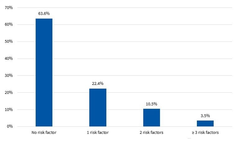 Figure 7. Percent distribution of risk factors in boys (N = 143)