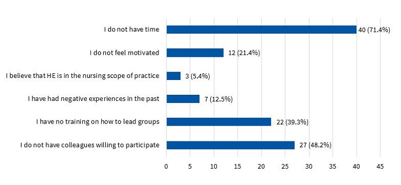 Figure 3. Barriers hindering the involvement of health professionals in community-based health education (HE)