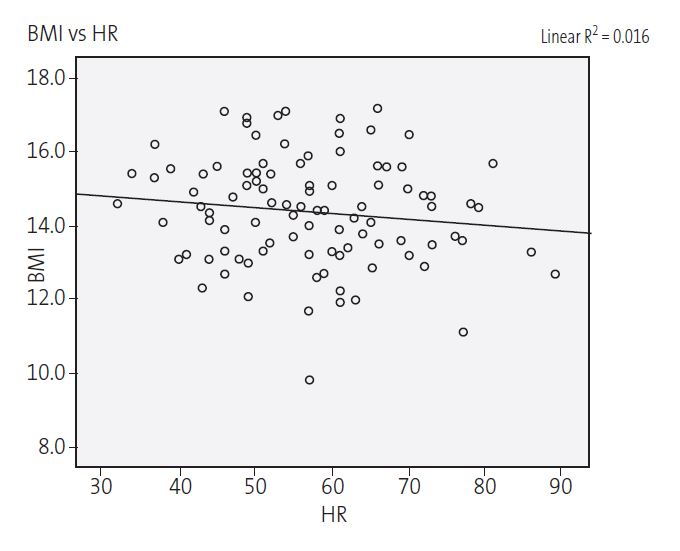 Figure 1. Correlation of heart rate and body mass index in female adolescents hospitalised due to anorexia nervosa (r = -0.016; p = 0.22)