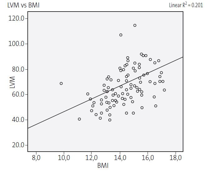 Figure 2. Correlation of left ventricular mass and body mass index in female adolescents hospitalised due to anorexia nervosa (r = 0,20; <em>p</em> <0,001)