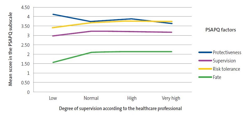 Figure 2. Degree of parental supervision based on the PSAPQ and the perception of the health care provider