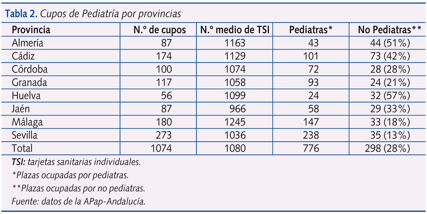 Tabla 2. Cupos de Pediatría por provincias