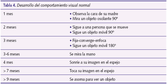 Tabla 4. Desarrollo del comportamiento visual normal